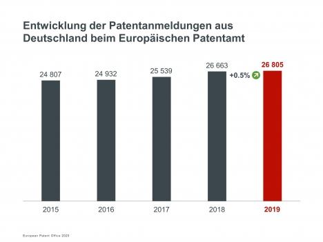 Europäisches Patentamt mit über 181.000 Patentanmeldungen (Quelle: EPA)